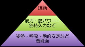 パフォーマンスピラミッド